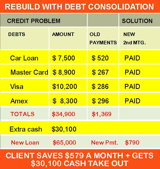 Take a look how refinance home mortgage bad credit gets this client back on track financially.jpg