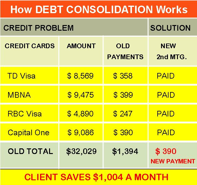 How debt consolidation works even if you have bad credit.jpg