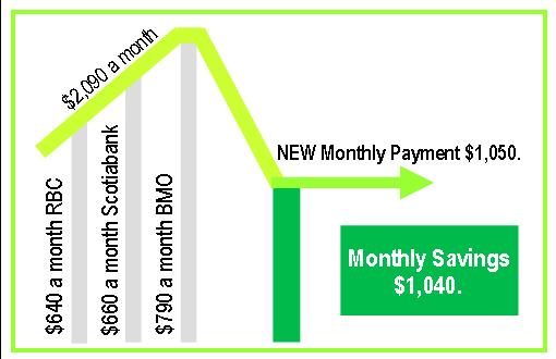 Debt consolidation help using private lenders will improve cash flow and give you a fresh start.jpg