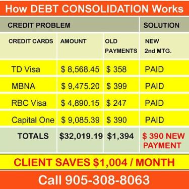 How to consolidate debt and save using private lenders.jpg
