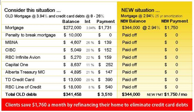 Eliminate credit card debts using the equity in your home.jpg