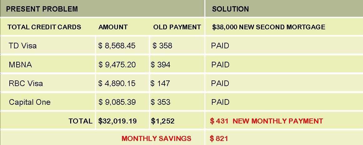 Private lenders and debt consolidation Hamilton saves client hundreds of dollars a month.jpg