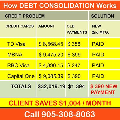 When Does A Debt Come Off Your Credit