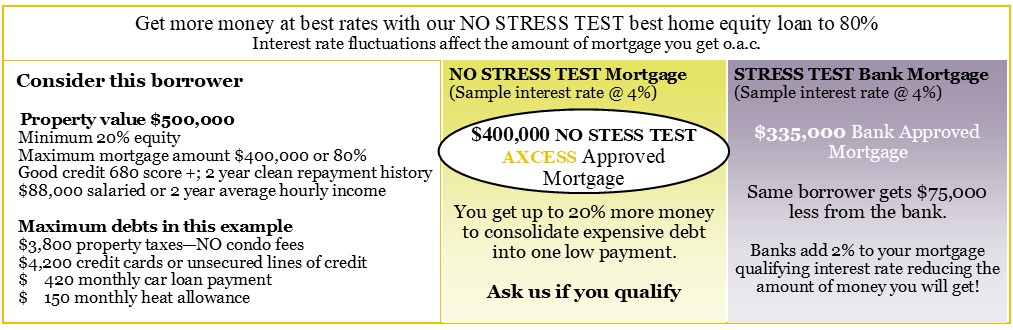 best-home-equity-loan-no-stress-test.jpg