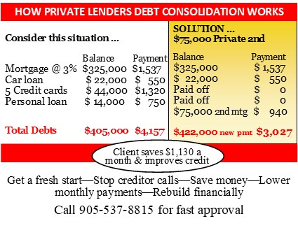Private mortgage lenders 2nd mortgage debt consolidation help.jpg
