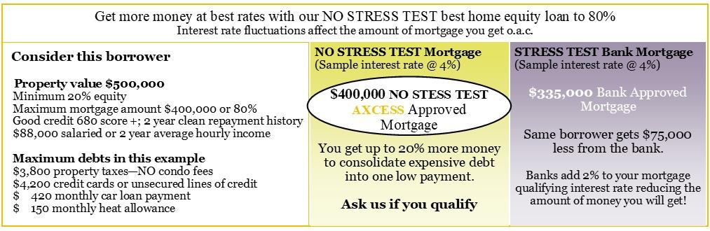 best-home-equity-loan-no-stress-test.jpg