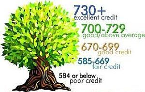 Building good credit report score range.jpg