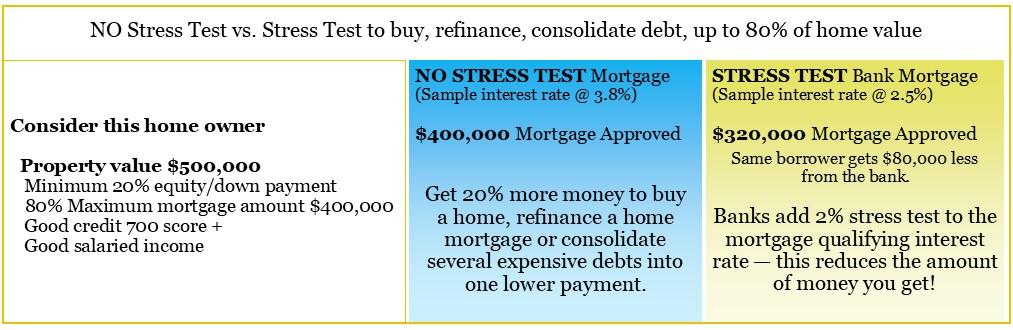 should-i-refinance-home-mortgage-no-stress-test.jpg